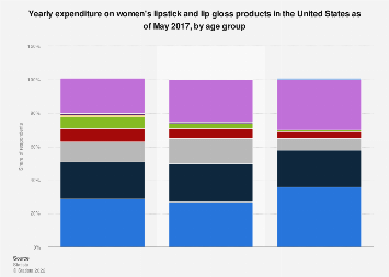 Women's yearly lipstick and lip gloss expenditure in the U.S. 2017, by age
