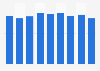 Production volume of polypropylene Japan 2012-2018