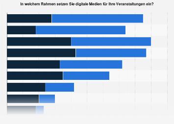 Umfrage zum Einsatz digitaler Medien an Hochschulen in Deutschland 2016