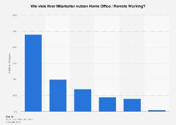 Nutzung von Home Office / Telearbeit in Österreich 2017