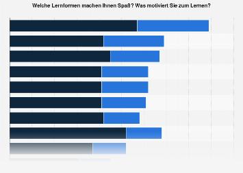 Umfrage unter Studierenden zu motivierenden Lernformen in Deutschland 2017