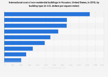 Houston's non-residential building costs by building type 2018