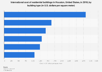 Houston's residential building costs by building type 2018