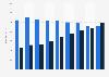 Ausgaben im Dialogmarketing in Österreich bis 2017