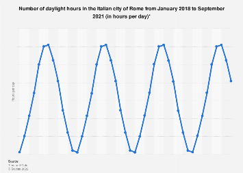 Italy: daily sun hours in Rome January 2016-August 2017