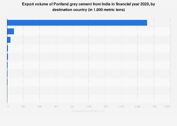 Projected export volume of Portland grey cement from India - by country 2015