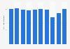 Production volume of polychloroprene Japan 2012-2017