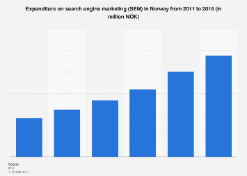 Search engine marketing expenditure in Norway 2011-2016