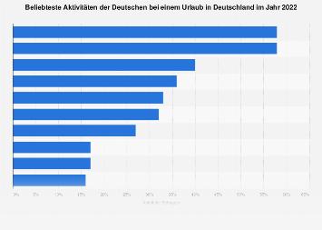 Beliebteste Aktivitäten deutscher Urlauber in Deutschland 2017