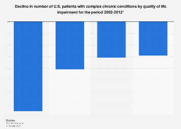 Decline in patient number with chronic conditions by quality of life U.S. 2002-2012