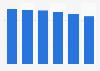 Société Générale: number of retail bank agencies in France 2013-2016