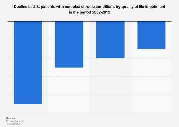 Decline in patients with chronic conditions by quality of life U.S. 2002-2012