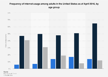 Frequency of internet usage among U.S. adults 2016, by age group