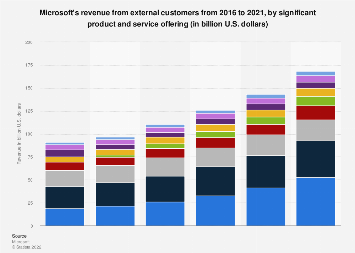 External revenue of Microsoft broken down by major products and services 2016-2019