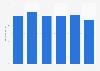 Net profit of Banque de Luxembourg 2014-2017