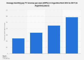 Argentina: pay TV ARPU 2014-2016