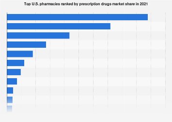 U.S. pharmacies ranked by prescription drugs market share 2018