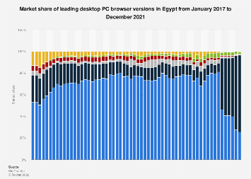 Share of desktop browser versions in Egypt 2016-2017