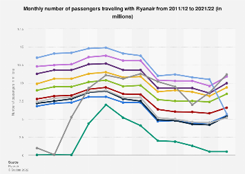 Monthly number of passengers carried by Ryanair 2011-2019