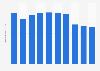 Production volume of xylene Japan 2012-2017