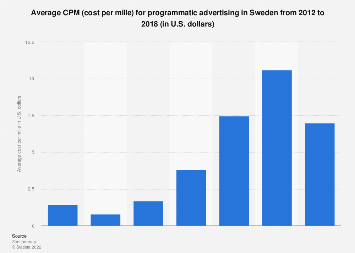 Average CPM (cost per mille) for programmatic advertising in Sweden 2012-2015