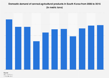 Domestic demand of canned agricultural products in South Korea 2006-2016