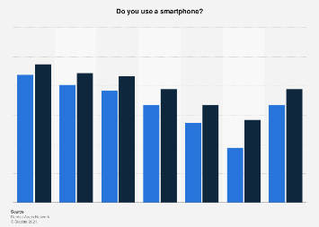 Survey on smartphone usage in Finland 2014-2016 by age group