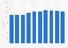 Net revenue of Hemköp in Sweden 2012-2018