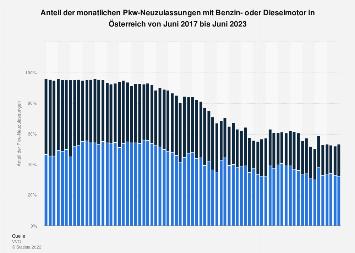 Anteil der Pkw-Neuzulassungen mit Benzin- oder Dieselmotor in Österreich bis Apr. '19