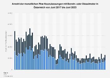 Anzahl der Pkw-Neuzulassungen mit Benzin- oder Dieselmotor in Österreich bis Apr. '18