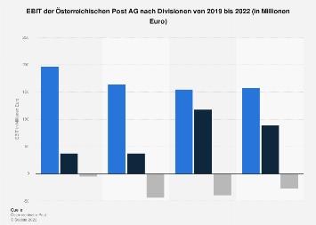 Statistiken Zur österreichische Post Ag Statista