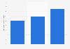 Retail sales of the global loungewear market 2012-2021