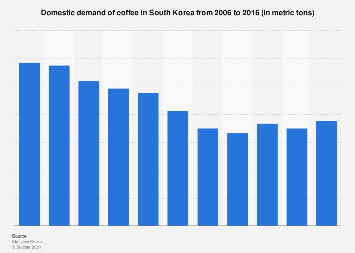 Domestic demand of coffee in South Korea 2006-2016