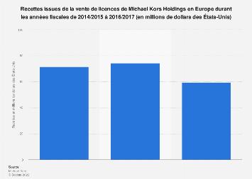 Recettes de la vente de licences du groupe Michael Kors en Europe 2014-2017