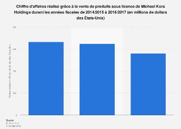 Ventes nettes de produits sous licence du groupe Michael Kors 2014-2017