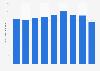 Production volume of polypropylene glycol Japan 2012-2018