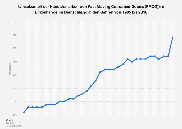 Umsatzanteil der Handelsmarken bei FMCG im Einzelhandel in Deutschland bis 2016