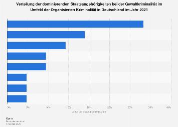Verteilung der Staatsangehörigkeiten bei der Gewaltkriminalität in Deutschland 2017