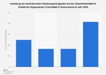 Verteilung der Staatsangehörigkeiten bei der Cyberkriminalität in Deutschland 2017