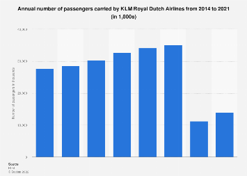 Annual number of passengers carried by KLM Royal Dutch Airlines 2014-2016