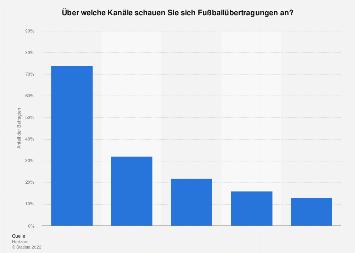 Umfrage zur Nutzung von Kanälen für Fußballübertragungen in Deutschland 2017