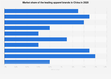 Market share of top apparel brands China 2018