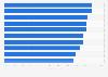 U.S. reach of most popular online content categories 2016