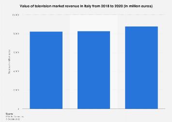 Italy: television market revenues 2017-2019