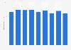 Production volume of butane and butylene Japan 2012-2017