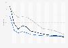 Zinsen für Bestandseinlagen von Unternehmen in Österreich bis 2018