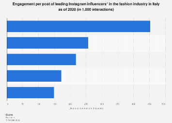 Italy: leading fashion influencers on Instagram 2018