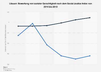 Soziale Gerechtigkeit in Litauen nach dem Social Justice Index bis 2017