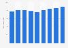 Nombre d'employés dans la restauration et l'hébergement en France 2010-2018