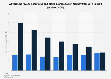 Advertising revenue of print and digital newspapers in Norway 2012-2016